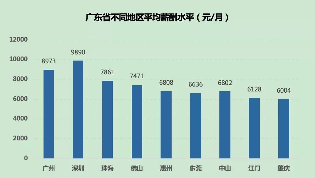 廣東最新薪酬報告出爐,中山平均月薪是多少?