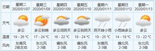 冷空氣真的要來 最低16度!這些疾病要小心……