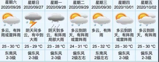 冷空氣一股接一股!今天起,中山降溫又降雨 | 早安,中山